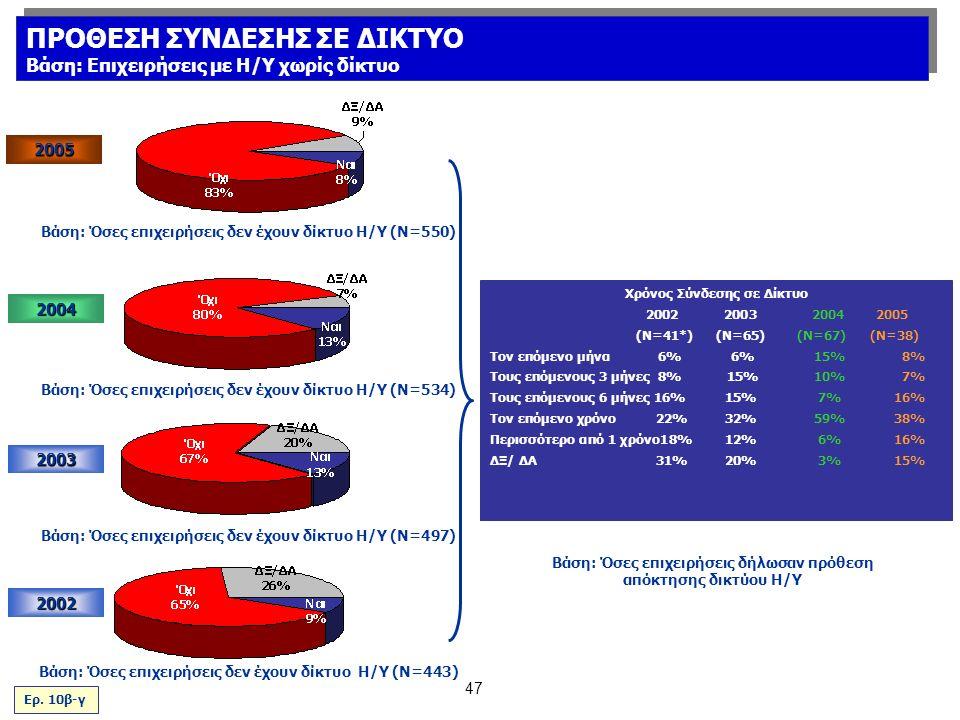 47 2003 2002 Βάση: Όσες επιχειρήσεις δεν έχουν δίκτυο Η/Υ (Ν=443) Βάση: Όσες επιχειρήσεις δήλωσαν πρόθεση απόκτησης δικτύου Η/Υ Χρόνος Σύνδεσης σε Δίκτυο 20022003 2004 2005 (N=41*)(Ν=65) (Ν=67) (Ν=38) Τον επόμενο μήνα 6% 6%15% 8% Τους επόμενους 3 μήνες 8% 15%10% 7% Τους επόμενους 6 μήνες 16%15%7%16% Τον επόμενο χρόνο 22%32%59%38% Περισσότερο από 1 χρόνο18%12%6%16% ΔΞ/ ΔΑ 31%20%3% 15% Βάση: Όσες επιχειρήσεις δεν έχουν δίκτυο Η/Υ (Ν=497) Ερ.