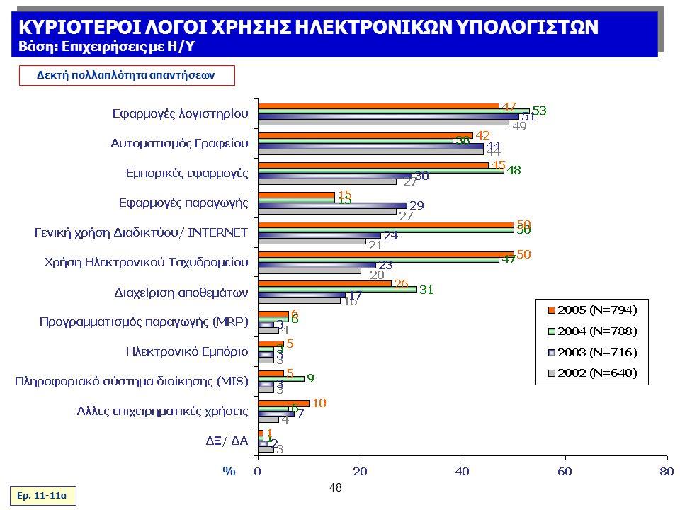 48 % Δεκτή πολλαπλότητα απαντήσεων Ερ.