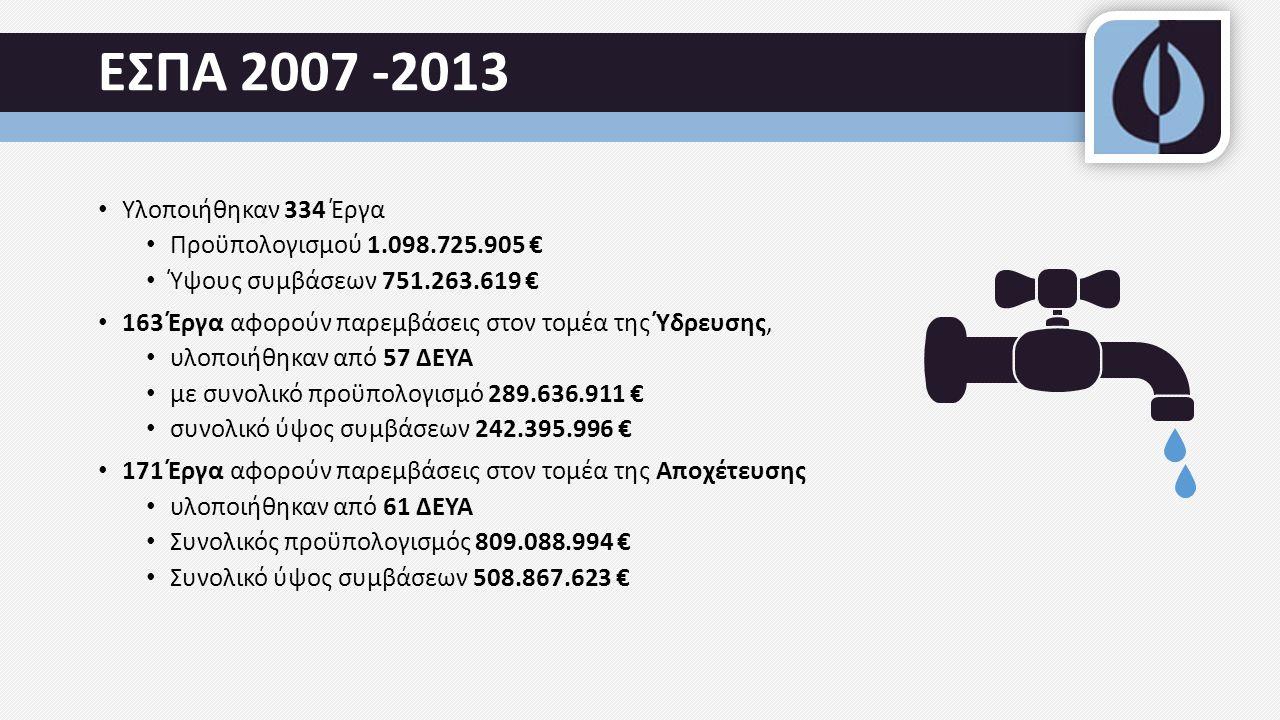 ΕΣΠΑ 2007 -2013 Υλοποιήθηκαν 334 Έργα Προϋπολογισμού 1.098.725.905 € Ύψους συμβάσεων 751.263.619 € 163 Έργα αφορούν παρεμβάσεις στον τομέα της Ύδρευσης, υλοποιήθηκαν από 57 ΔΕΥΑ με συνολικό προϋπολογισμό 289.636.911 € συνολικό ύψος συμβάσεων 242.395.996 € 171 Έργα αφορούν παρεμβάσεις στον τομέα της Αποχέτευσης υλοποιήθηκαν από 61 ΔΕΥΑ Συνολικός προϋπολογισμός 809.088.994 € Συνολικό ύψος συμβάσεων 508.867.623 €