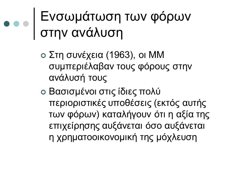 Ενσωμάτωση των φόρων στην ανάλυση Στη συνέχεια (1963), οι ΜΜ συμπεριέλαβαν τους φόρους στην ανάλυσή τους Βασισμένοι στις ίδιες πολύ περιοριστικές υποθέσεις (εκτός αυτής των φόρων) καταλήγουν ότι η αξία της επιχείρησης αυξάνεται όσο αυξάνεται η χρηματοοικονομική της μόχλευση