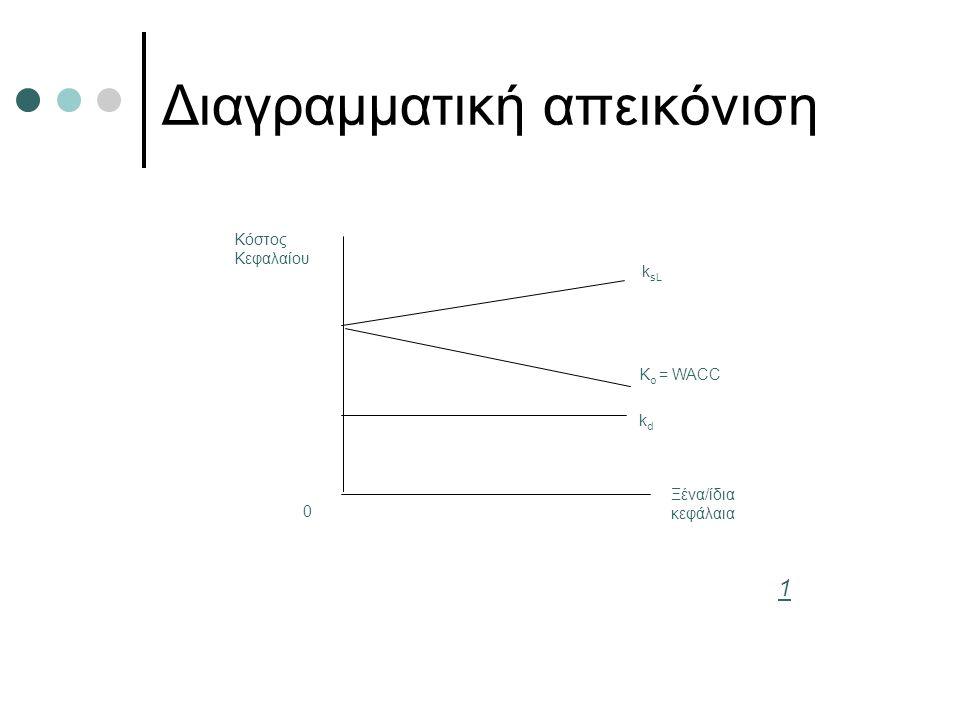 Διαγραμματική απεικόνιση Κόστος Κεφαλαίου k sL K o = WACC kdkd Ξένα/ίδια κεφάλαια 0 1