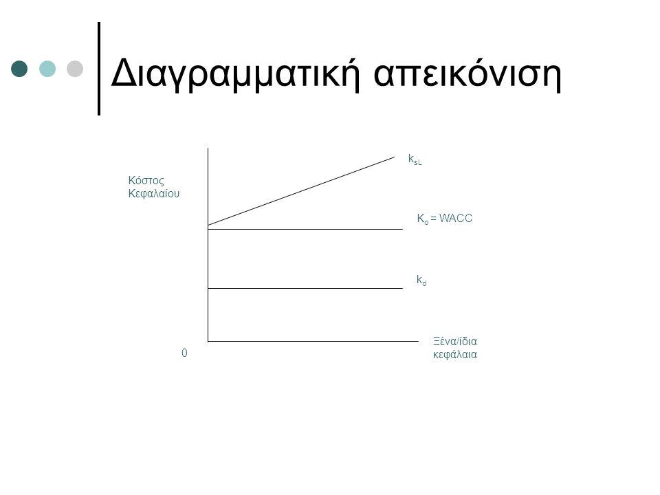 Διαγραμματική απεικόνιση Κόστος Κεφαλαίου k sL K o = WACC kdkd Ξένα/ίδια κεφάλαια 0