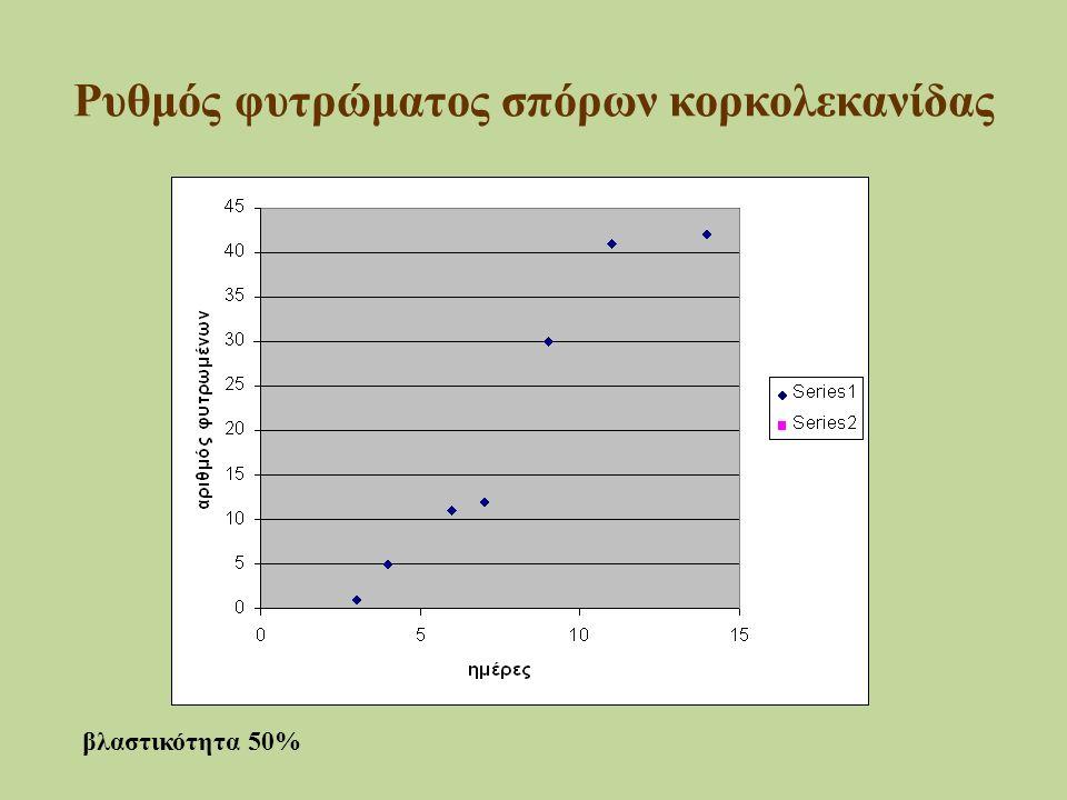 Ρυθμός φυτρώματος σπόρων κορκολεκανίδας βλαστικότητα 50%
