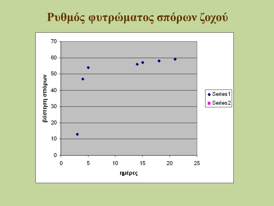 Ρυθμός φυτρώματος σπόρων ζοχού