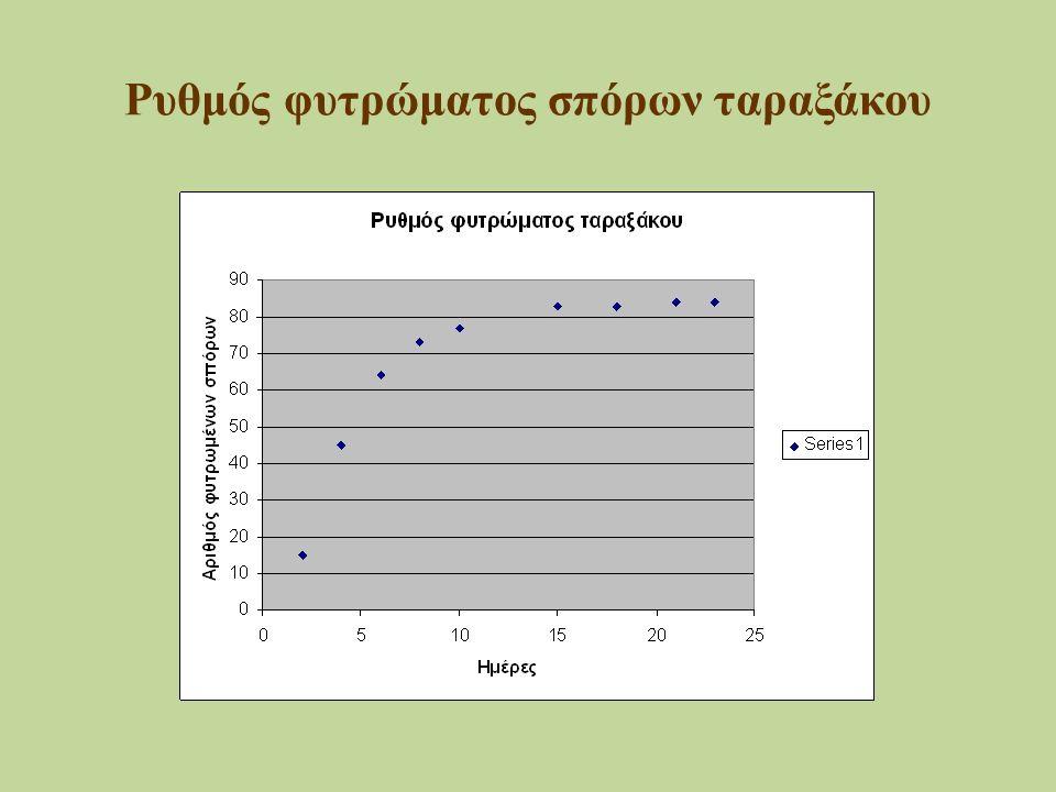 Ρυθμός φυτρώματος σπόρων ταραξάκου