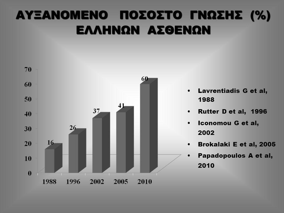 ΑΥΞΑΝΟΜΕΝΟ ΠΟΣΟΣΤΟ ΓΝΩΣΗΣ (%) ΕΛΛΗΝΩΝ ΑΣΘΕΝΩΝ Lavrentiadis G et al, 1988 Rutter D et al, 1996 Iconomou G et al, 2002 Brokalaki E et al, 2005 Papadopou