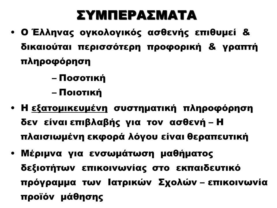ΣΥΜΠΕΡΑΣΜΑΤΑ Ο Έλληνας ογκολογικός ασθενής επιθυμεί & δικαιούται περισσότερη προφορική & γραπτή πληροφόρηση –Ποσοτική –Ποιοτική Η εξατομικευμένη συστηματική πληροφόρηση δεν είναι επιβλαβής για τον ασθενή – Η πλαισιωμένη εκφορά λόγου είναι θεραπευτική Μέριμνα για ενσωμάτωση μαθήματος δεξιοτήτων επικοινωνίας στο εκπαιδευτικό πρόγραμμα των Ιατρικών Σχολών – επικοινωνία προϊόν μάθησης