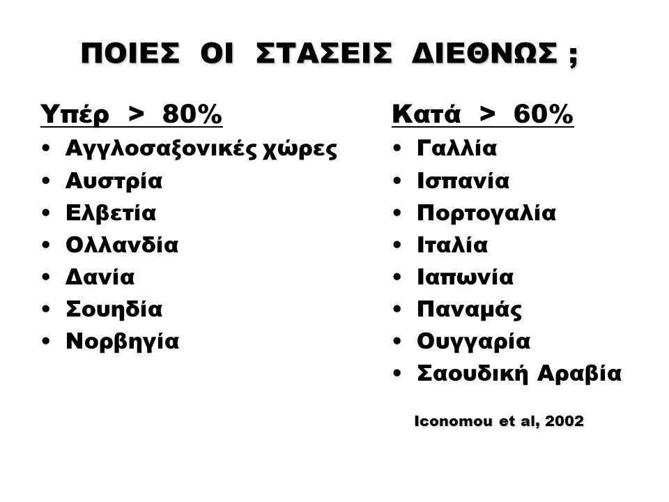 ΠΟΙΕΣ ΟΙ ΣΤΑΣΕΙΣ ΔΙΕΘΝΩΣ ; Υπέρ > 80% Αγγλοσαξονικές χώρες Αυστρία Ελβετία Ολλανδία Δανία Σουηδία Νορβηγία Κατά > 60% Γαλλία Ισπανία Πορτογαλία Ιταλία Ιαπωνία Παναμάς Ουγγαρία Σαουδική Αραβία Iconomou et al, 2002 Iconomou et al, 2002