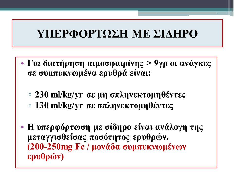 ΥΠΕΡΦΟΡΤΩΣΗ ΜΕ ΣΙΔΗΡΟ Για διατήρηση αιμοσφαιρίνης > 9γρ οι ανάγκες σε συμπυκνωμένα ερυθρά είναι: ▫ 230 ml/kg/yr σε μη σπληνεκτομηθέντες ▫ 130 ml/kg/yr σε σπληνεκτομηθέντες Η υπερφόρτωση με σίδηρο είναι ανάλογη της μεταγγισθείσας ποσότητος ερυθρών.