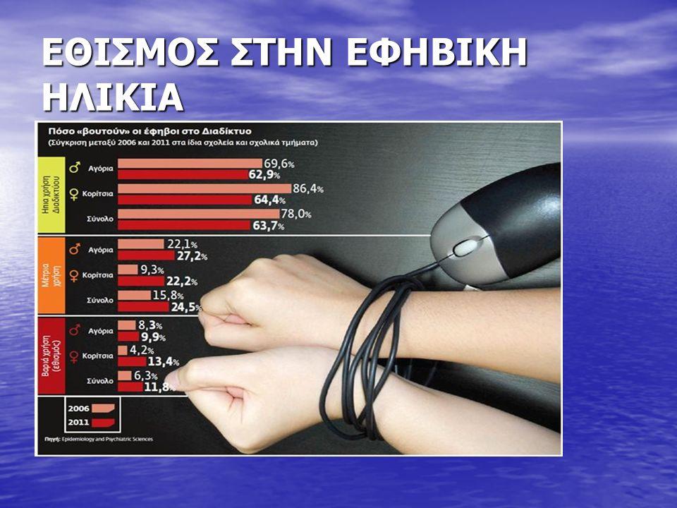 ΕΘΙΣΜΟΣ ΣΤΟ ΔΙΑΔΙΚΤΥΟ 53,4% των εφήβων χρησιμοποιεί το Διαδίκτυο για χρονικό διάστημα περισσότερο από ένα έτος.