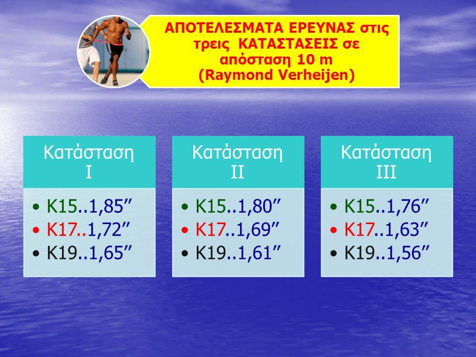 ΑΠΟΤΕΛΕΣΜΑΤΑ ΕΡΕΥΝΑΣ στις τρεις ΚΑΤΑΣΤΑΣΕΙΣ σε απόσταση 10 m (Raymond Verheijen) Κατάσταση Ι Κ15..1,85'' Κ17..1,72'' Κ19..1,65'' Κατάσταση ΙΙ Κ15..1,80'' Κ17..1,69'' Κ19..1,61'' Κατάσταση ΙΙΙ Κ15..1,76'' Κ17..1,63'' Κ19..1,56''