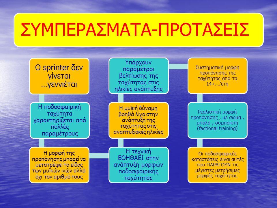 ΣΥΜΠΕΡΑΣΜΑΤΑ-ΠΡΟΤΑΣΕΙΣ Ο sprinter δεν γίνεται …γεννιέται Η ποδοσφαιρική ταχύτητα χαρακτηρίζεται από πολλές παραμέτρους Η μορφή της προπόνησης μπορεί να μετατρέψει το είδος των μυϊκών ινών αλλά όχι τον αριθμό τους Η τεχνική ΒΟΗΘΑΕΙ στην ανάπτυξη μορφών ποδοσφαιρικής ταχύτητας Η μυϊκή δύναμη βοηθά λίγο στην ανάπτυξη της ταχύτητας στις αναπτυξιακές ηλικίες Υπάρχουν παράμετροι βελτίωσης της ταχύτητας στις ηλικίες ανάπτυξης Συστηματική μορφή προπόνησης της ταχύτητας από τα 14+….'ετη Ρεαλιστική μορφή προπόνησης, με σώμα, μπάλα, συμπαίκτη (factional training) Οι ποδοσφαιρικές καταστάσεις είναι αυτές που ΠΑΡΑΓΟΥΝ τις μέγιστες μετρήσιμες μορφές ταχύτητας.
