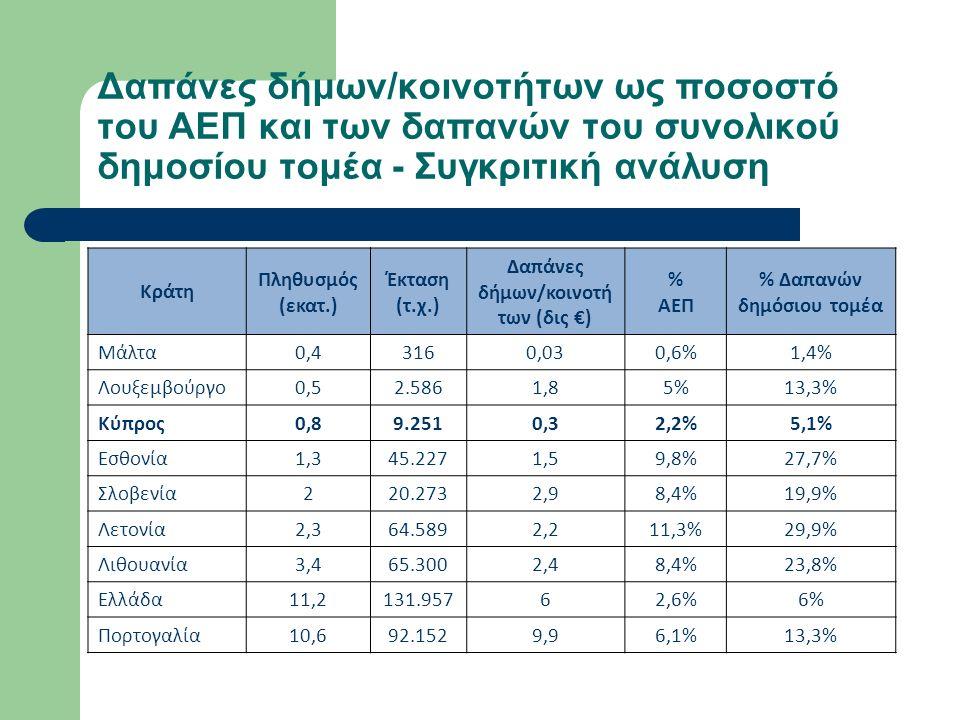 Δαπάνες δήμων/κοινοτήτων ως ποσοστό του ΑΕΠ και των δαπανών του συνολικού δημοσίου τομέα - Συγκριτική ανάλυση Κράτη Πληθυσμός (εκατ.) Έκταση (τ.χ.) Δαπάνες δήμων/κοινοτή των (δις €) % ΑΕΠ % Δαπανών δημόσιου τομέα Μάλτα0,43160,030,6%1,4% Λουξεμβούργο0,52.5861,85%13,3% Κύπρος0,89.2510,32,2%5,1% Εσθονία1,345.2271,59,8%27,7% Σλοβενία220.2732,98,4%19,9% Λετονία2,364.5892,211,3%29,9% Λιθουανία3,465.3002,48,4%23,8% Ελλάδα11,2131.95762,6%6% Πορτογαλία10,692.1529,96,1%13,3%