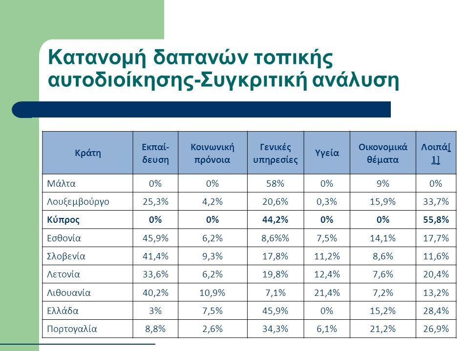 Κατανομή δαπανών τοπικής αυτοδιοίκησης-Συγκριτική ανάλυση Κράτη Εκπαί- δευση Κοινωνική πρόνοια Γενικές υπηρεσίες Υγεία Οικονομικά θέματα Λοιπά [ 1] [ 1] Μάλτα0% 58%0%9%0% Λουξεμβούργο25,3%4,2%20,6%0,3%15,9%33,7% Κύπρος0% 44,2%0% 55,8% Εσθονία45,9%6,2%8,6%7,5%14,1%17,7% Σλοβενία41,4%9,3%17,8%11,2%8,6%11,6% Λετονία33,6%6,2%19,8%12,4%7,6%20,4% Λιθουανία40,2%10,9%7,1%21,4%7,2%13,2% Ελλάδα3%7,5%45,9%0%15,2%28,4% Πορτογαλία8,8%2,6%34,3%6,1%21,2%26,9%
