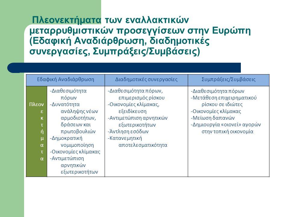 Πλεονεκτήματα των εναλλακτικών μεταρρυθμιστικών προσεγγίσεων στην Ευρώπη (Εδαφική Αναδιάρθρωση, διαδημοτικές συνεργασίες, Συμπράξεις/Συμβάσεις) Εδαφική ΑναδιάρθρωσηΔιαδημοτικές συνεργασίεςΣυμπράξεις/Συμβάσεις Πλεον ε κ τ ή μ α τ α -Διαθεσιμότητα πόρων -Δυνατότητα ανάληψης νέων αρμοδιοτήτων, δράσεων και πρωτοβουλιών -Δημοκρατική νομιμοποίηση -Οικονομίες κλίμακας -Αντιμετώπιση αρνητικών εξωτερικοτήτων -Διαθεσιμότητα πόρων, επιμερισμός ρίσκου -Οικονομίες κλίμακας, εξειδίκευση -Αντιμετώπιση αρνητικών εξωτερικοτήτων -Άντληση εσόδων -Κατανεμητική αποτελεσματικότητα -Διαθεσιμότητα πόρων -Μετάθεση επιχειρηματικού ρίσκου σε ιδιώτες -Οικονομίες κλίμακας -Μείωση δαπανών -Δημιουργία «οιονεί» αγορών στην τοπική οικονομία