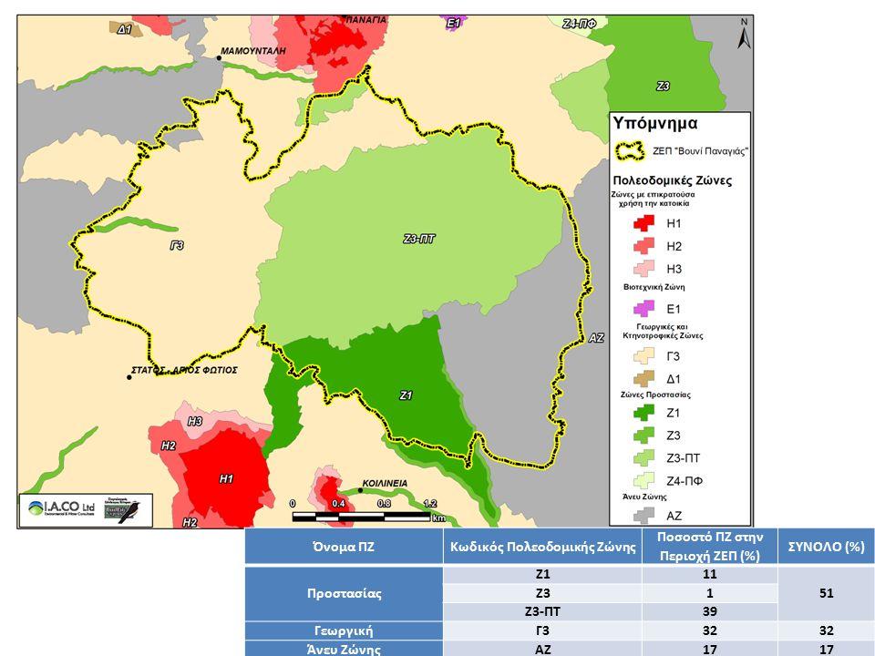 Όνομα ΠΖΚωδικός Πολεοδομικής Ζώνης Ποσοστό ΠΖ στην Περιοχή ΖΕΠ (%) ΣΥΝΟΛΟ (%) Προστασίας Ζ111 51 Ζ31 Z3-ΠΤ39 Γεωργική Γ332 Άνευ ΖώνηςΑΖ17