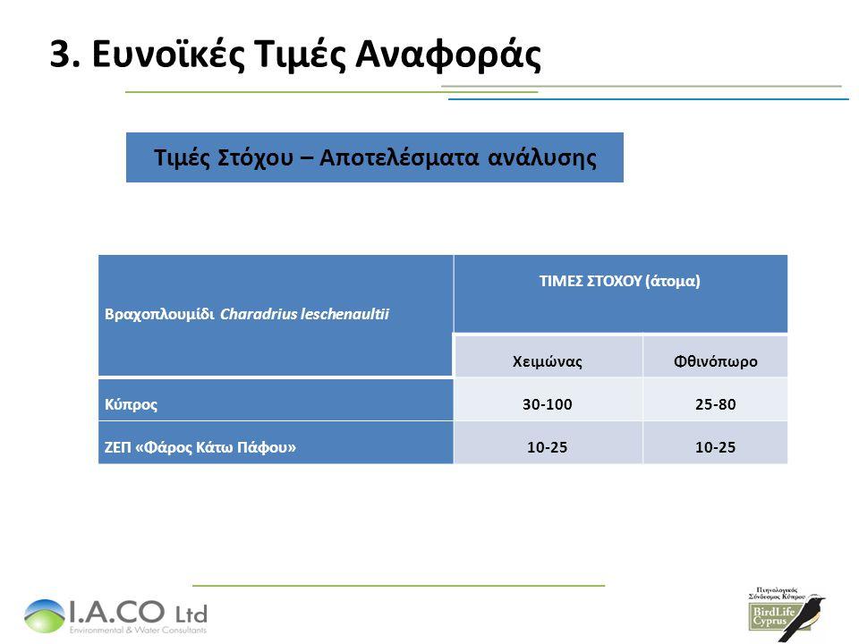 3. Ευνοϊκές Τιμές Αναφοράς Τιμές Στόχου – Αποτελέσματα ανάλυσης Βραχοπλουμίδι Charadrius leschenaultii ΤΙΜΕΣ ΣΤΟΧΟΥ (άτομα) ΧειμώναςΦθινόπωρο Κύπρος30