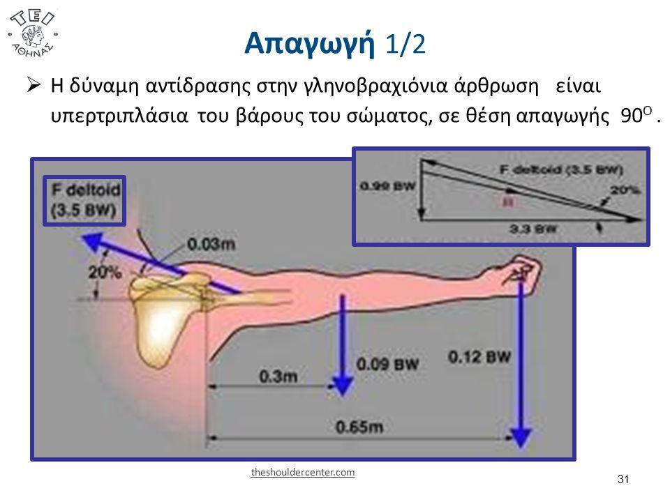 Απαγωγή 1/2 31 theshouldercenter.com  Η δύναμη αντίδρασης στην γληνοβραχιόνια άρθρωση είναι υπερτριπλάσια του βάρους του σώματος, σε θέση απαγωγής 90 Ο.
