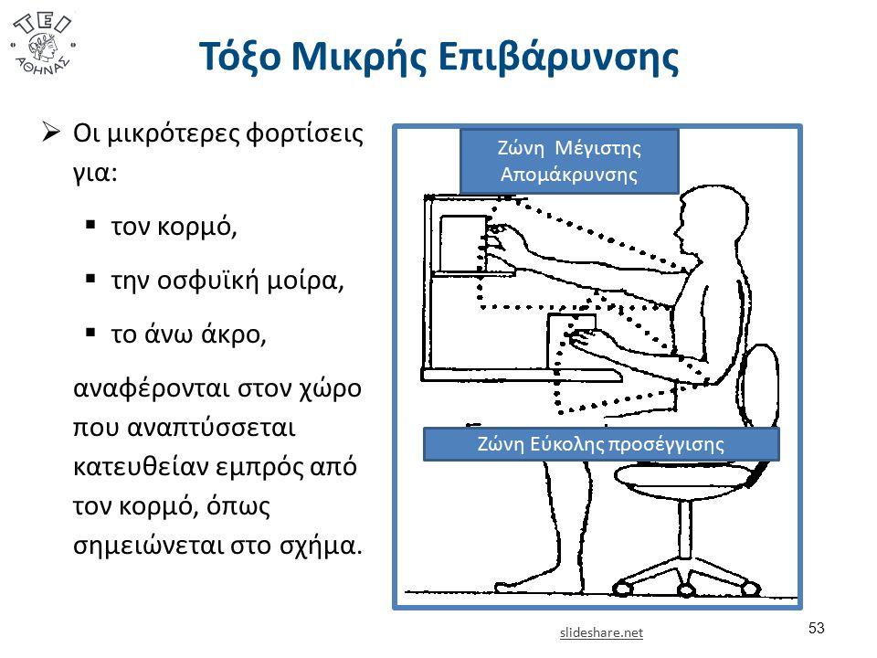 Τόξο Μικρής Επιβάρυνσης 53 Ζώνη Εύκολης προσέγγισης Ζώνη Μέγιστης Απομάκρυνσης  Οι μικρότερες φορτίσεις για:  τον κορμό,  την οσφυϊκή μοίρα,  το ά