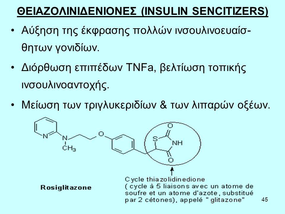 45 ΘΕΙΑΖΟΛΙΝΙΔΕΝΙΟΝΕΣ (INSULIN SENCITIZERS) Aύξηση της έκφρασης πολλών ινσουλινοευαίσ- θητων γονιδίων. Διόρθωση επιπέδων TNFa, βελτίωση τοπικής ινσουλ