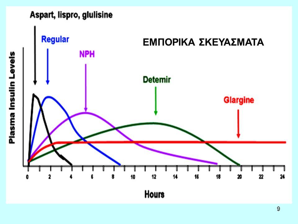 50 Η ΑΚΑΡΒΟΖΗ (Αναστολείς της α- γλυκοσιδάσης) Μείωση ΗbA1C κατά 0,4 % και γλυκόζης νηστείας κατά 0,1 mmol/l (1,8 mg/dl).