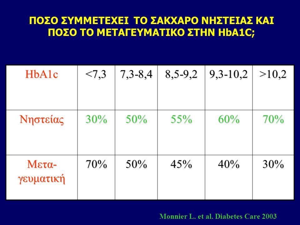 Προ- ή μεταγευματική στόχευση για τη μείωση της HbA 1c Η μείωση της HbA 1c σαν αποτέλεσμα παρακολούθησης και ρύθμισης των προγευματικών σακχάρων δεν ε