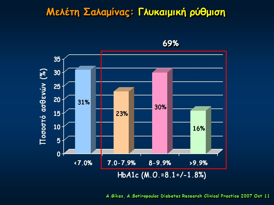 Eπίτευξη Στόχων Γλυκαιμικής Ρύθμισης στον ΣΔτ2. 43% Ασθενών δεν επιτυγχάνουν τους στόχους της Γλυκαιμικής Ρύθμισης. (HbA 1c <7%) Ford et al (NHANES).