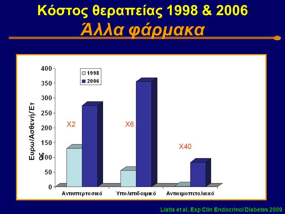Κόστος θεραπείας 1998 & 2006 Αντιδιαβητικά φάρμακα Ευρω/Ασθενή/Έτος Liatis et al, Exp Clin Endocrinol Diabetes 2009