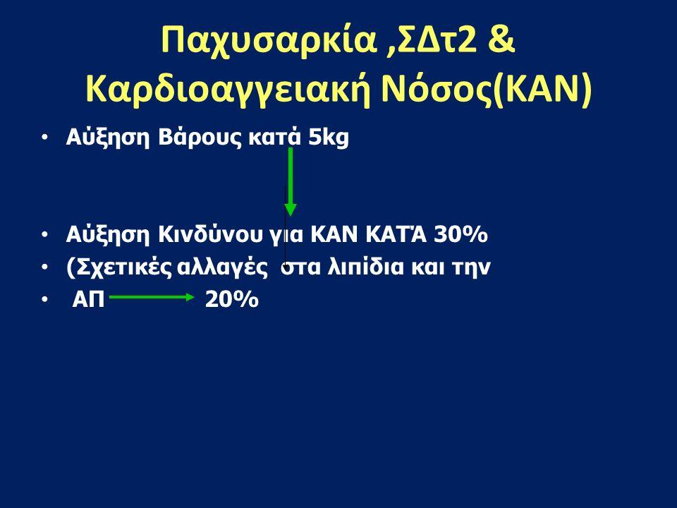 Η Παχυσαρκία σε ασθενείς με ΣΔτ2 είναι Ανεξάρτητος παράγων κινδύνου για CHD,CVD. Εντατικοποιημένη αγωγή(UKPDS) Ινσουλίνη ΣΒ +4kg SULF ΣΒ +1,7-2,6kg Me
