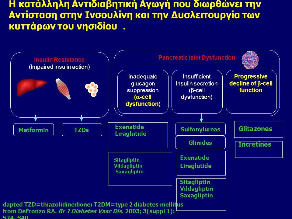 Κατάλληλη θεραπευτική παρέμβαση στον ΣΔτ2 Αποτελεσματική Ασφάλεια Μείωση Γλυκόζης(HBA-1C<7%) Επίτευξη –Διατήρησημακροχρόνια Ρύθμισης Πλειοτροπικές Δρά