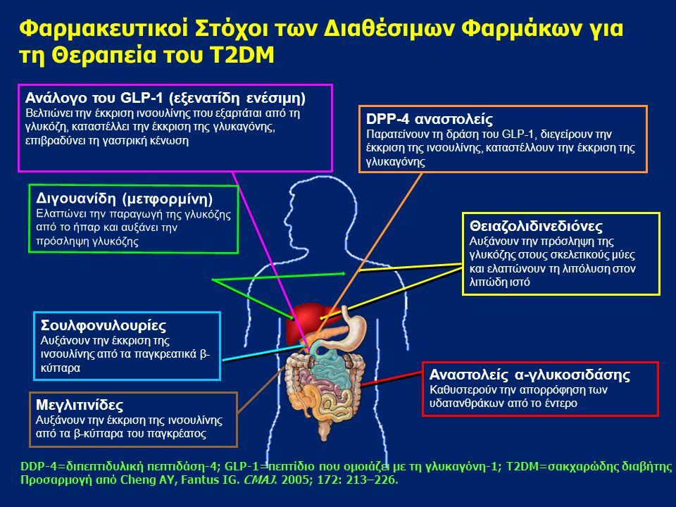 H κατάλληλη Αντιδιαβητική Αγωγή που διωρθώνει την Αντίσταση στην Ινσουλίνη και την Δυσλειτουργία των κυττάρων του νησιδίου. dapted TZD=thiazolidinedio