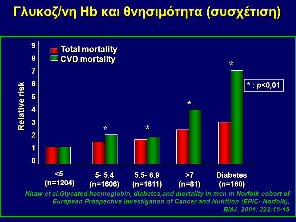 Υπεργλυκαιμία και αγγειακές επιπλοκές ΣΔτ2 Επιδημιολογικά και παθοφυσιολογικά δεδομένα αποδεικνύουν, ότι η υπεργλυκαιμία ευθύνεται για τις αγγειακές ε