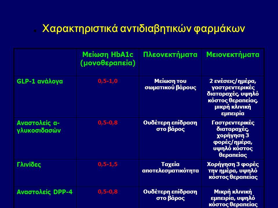Χαρακτηριστικά αντιδιαβητικών φαρμάκων Μείωση HbA1c (μονοθεραπεία ) ΠλεονεκτήματαΜειονεκτήματα Μείωση σωματικού βάρους και άσκηση 1,0-2,0 Πολλαπλά πλε