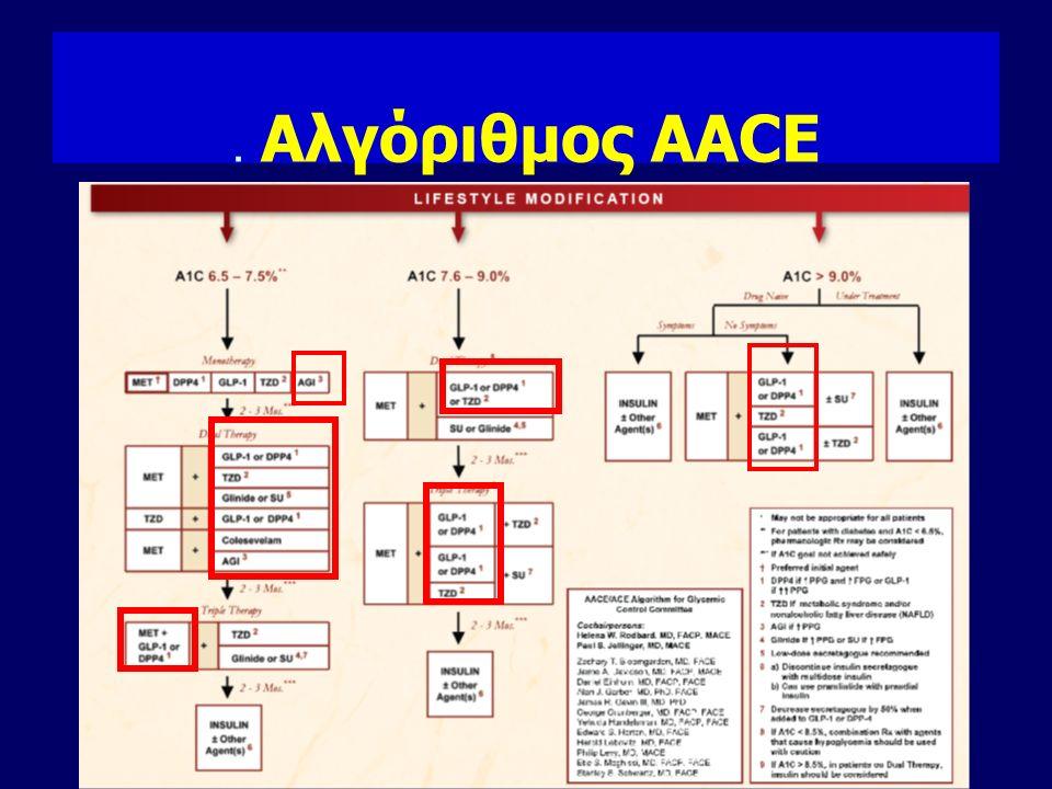 ADA/EASD: Αντιμετώπιση του Διαβήτη Τύπου 2 Αλλαγή στον Τρόπο ζωής+ Μετφορμίνη (Ενίσχυση σε κάθε επίσκεψη ) A1C≥7% Όχι Ναι* Προσθήκη Βασικής Ινσουλίνης