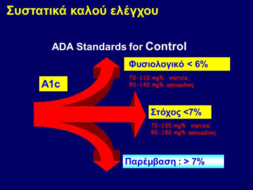 . Αλγόριθμος AACE