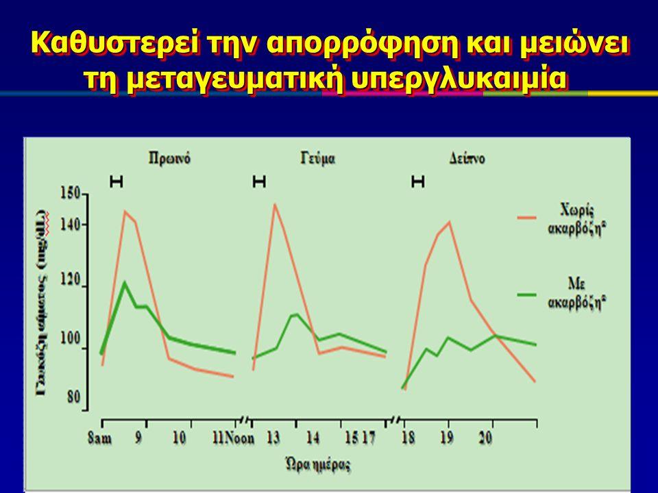 Slide 67 Η ακαρβόζη ( Η ακαρβόζη (Glucobay) δεν έχει συστηματική δράση και μειώνει την απορρόφηση υδατανθράκων Η ακαρβόζη ( Η ακαρβόζη (Glucobay) δεν