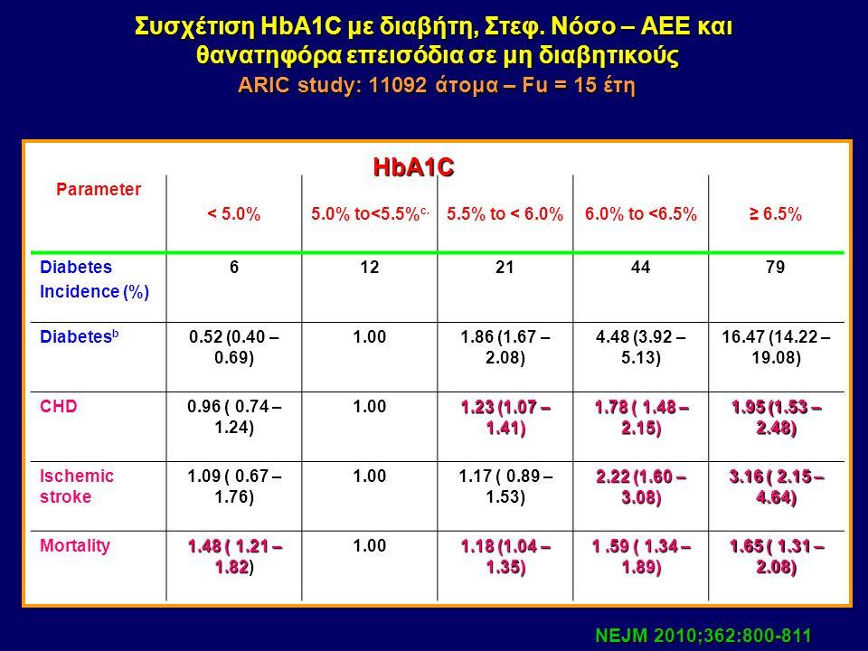 Γλυκοζ/νη Hb και θνησιμότητα (συσχέτιση) Khaw et al.Glycated haemoglobin, diabetes,and mortality in men in Norfolk cohort of European Prospective Inve