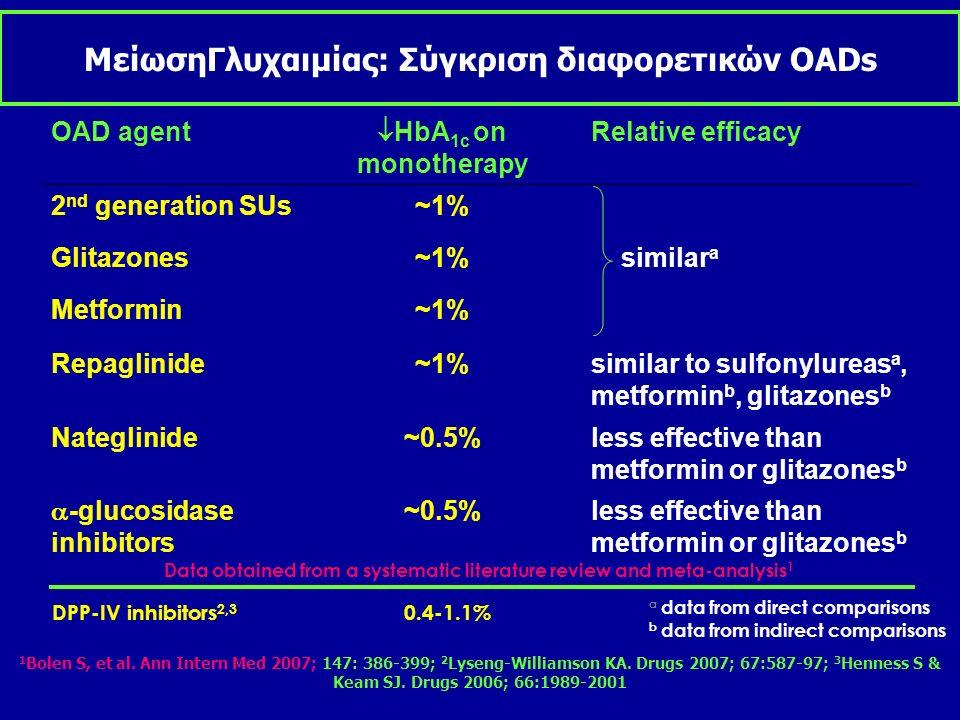 Αποτελεσματικότητα Μονοθεραείες =ΙΔΙΑ Συνδυασμοί=ΙΔΙΑ ΜείωσηHBA1-c =μέχρι 1%