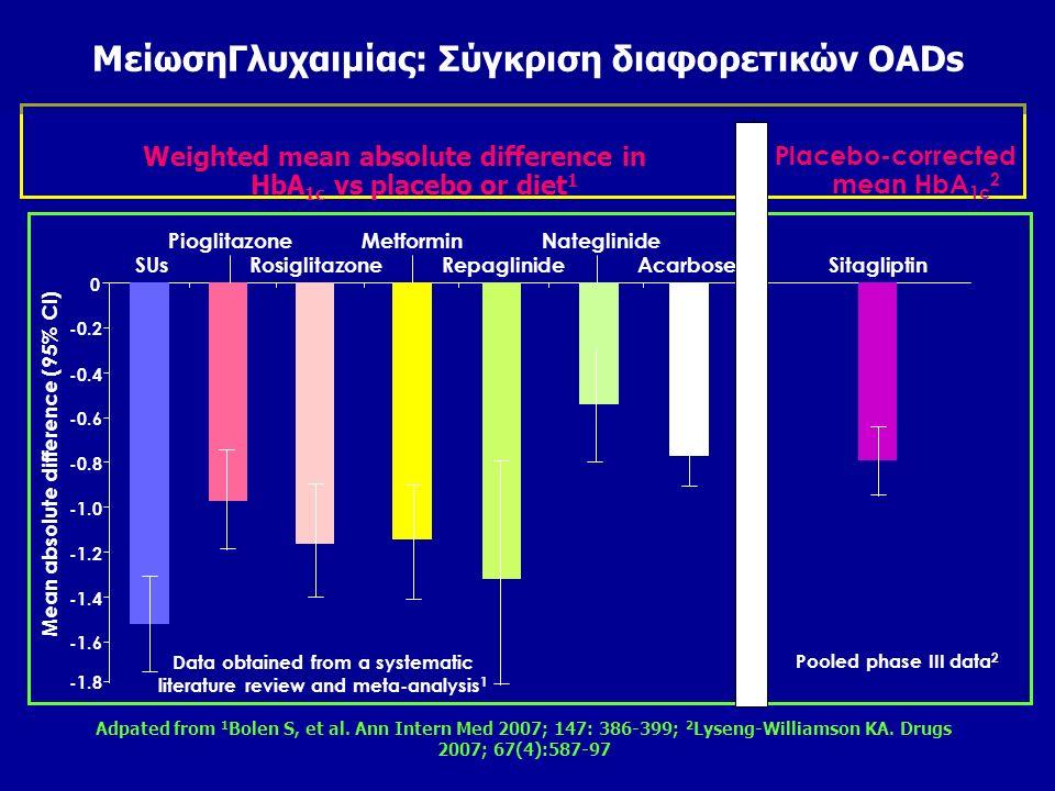 MείωσηΓλυχαιμίας: Σύγκριση διαφορετικών OADs 1 Bolen S, et al. Ann Intern Med 2007; 147: 386-399; 2 Lyseng-Williamson KA. Drugs 2007; 67:587-97; 3 Hen