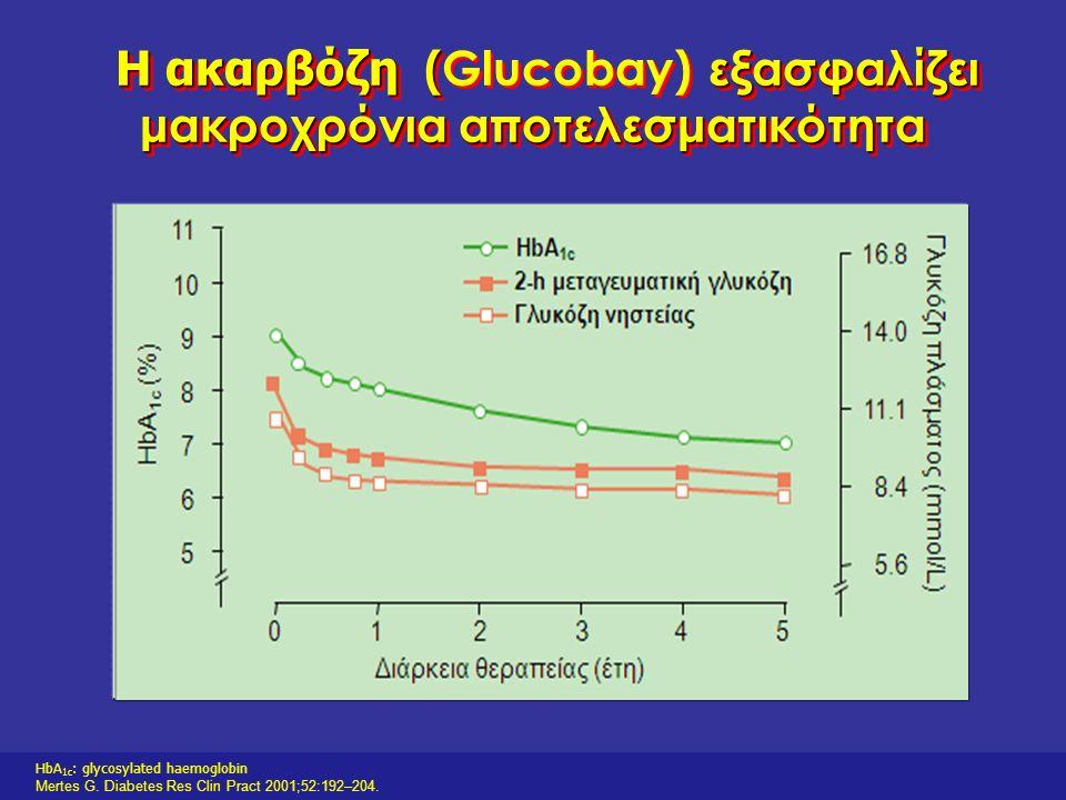 HbA 1c : glycosylated haemoglobin Van de Laar F, et al. Diabetes Care 2005;28:154–63. Η ακαρβόζη ( Η ακαρβόζη (Glucobay) είναι αποτελεσματική ως μονοθ