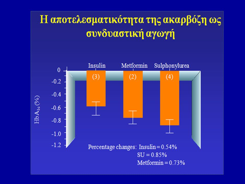 HbA 1c : glycosylated haemoglobin Mertes G. Diabetes Res Clin Pract 2001;52:192–204. Η ακαρβόζη (εξασφαλίζει μακροχρόνια αποτελεσματικότητα Η ακαρβόζη