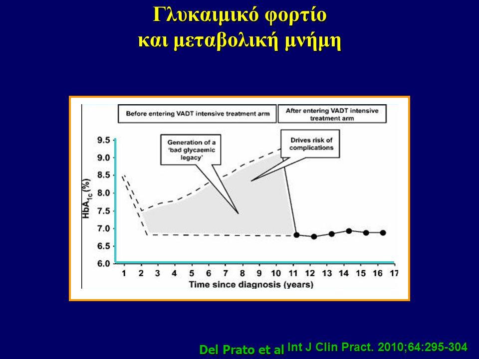 Συσχέτιση HbA1C με διαβήτη, Στεφ. Νόσο – ΑΕΕ και θανατηφόρα επεισόδια σε μη διαβητικούς ARIC study: 11092 άτομα – Fu = 15 έτη Parameter < 5.0%5.0% to<