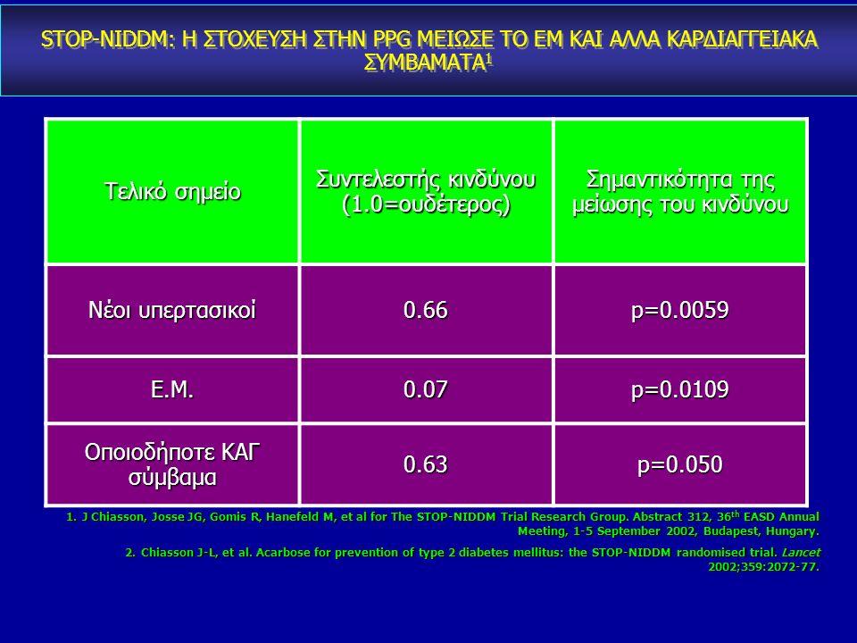 Chiasson JL et al. Lancet 2002; Chiasson JL et al. JAMA 2003 CV: cardiovascular; MI: myocardial infarction; STOP-NIDDM: Study to Prevent Non-insulin D
