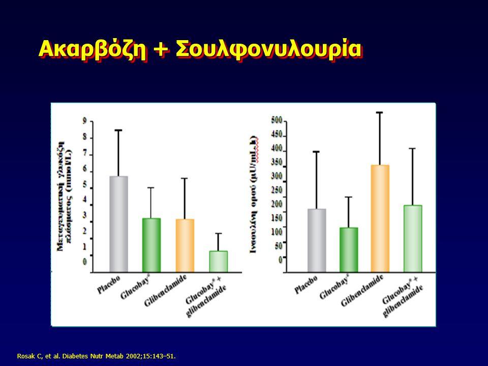 Διάφοροι διπλοί συνδυασμοί με βάση τη μετφορμίνη metformin + glimepiride 2 metformin + gliclazide metformin + repaglinide 3 metformin + -pioglitazone