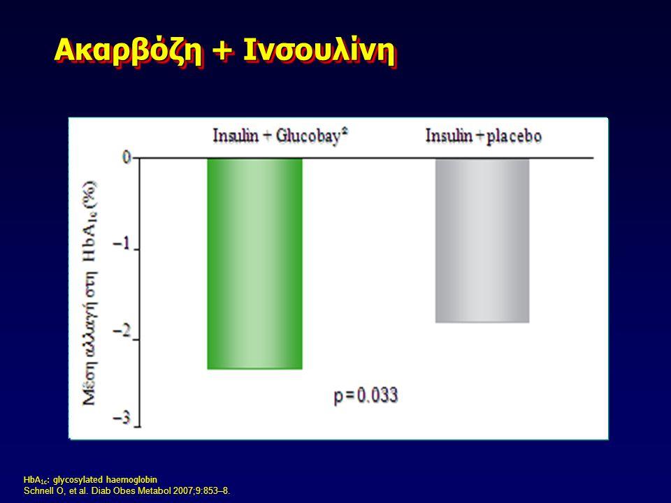 Rosak C, et al. Diab Nutr Metabol 2004;17:137–42. Ακαρβόζη + Ρεπαγλινίδη Ακαρβόζη + Ρεπαγλινίδη