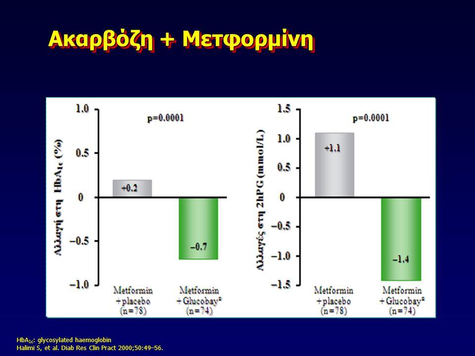 HbA 1c : glycosylated haemoglobin Schnell O, et al. Diab Obes Metabol 2007;9:853–8. Ακαρβόζη + Ινσουλίνη Ακαρβόζη + Ινσουλίνη