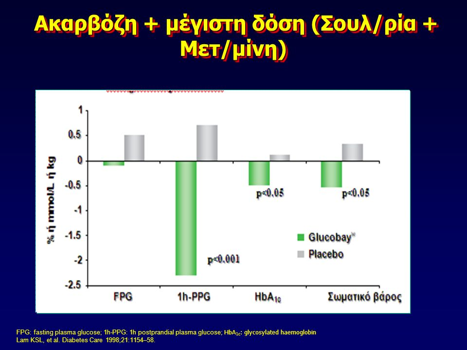 HbA 1c : glycosylated haemoglobin Halimi S, et al. Diab Res Clin Pract 2000;50:49–56. Ακαρβόζη + Μετφορμίνη Ακαρβόζη + Μετφορμίνη