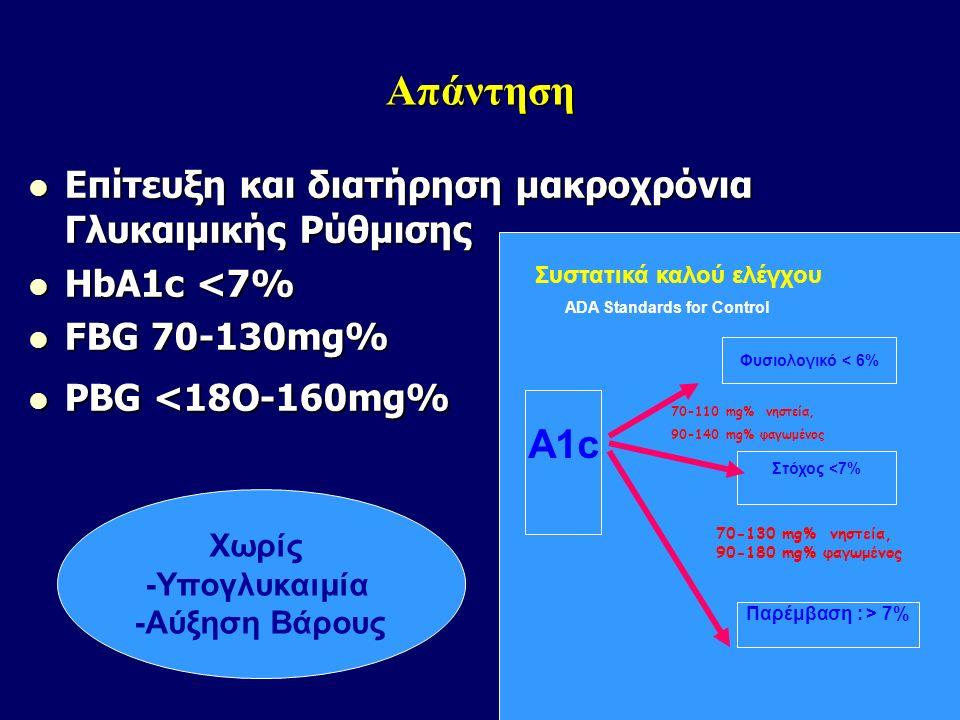 Tα άλυτα προβλήματα στον ΣΔτ2. Καθώς ο ΣΔτ2 εξελίσσεται. HbA 1c, FPG και PPG επιδεινώνεται Tρέχουσες θεραπείες συνδέονται με αύξηση βάρους και/ή υπογλ