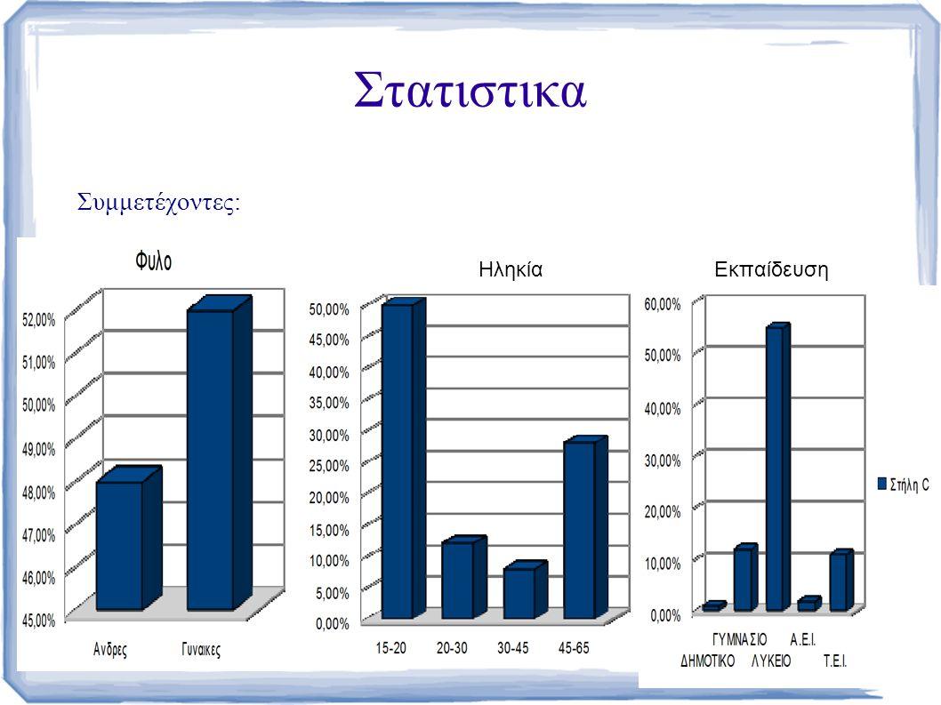 Στατιστικα Συμμετέχοντες: ΗληκίαΕκπαίδευση