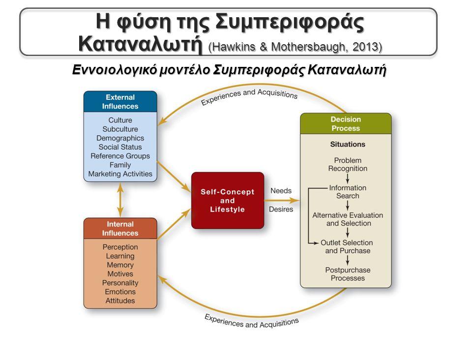 Εννοιολογικό μοντέλο Συμπεριφοράς Καταναλωτή Η φύση της Συμπεριφοράς Καταναλωτή (Hawkins & Mothersbaugh, 2013)